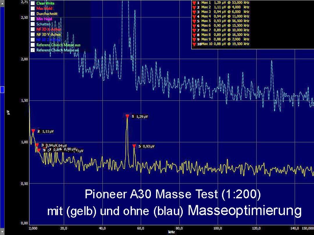 A30-Masse-Test.