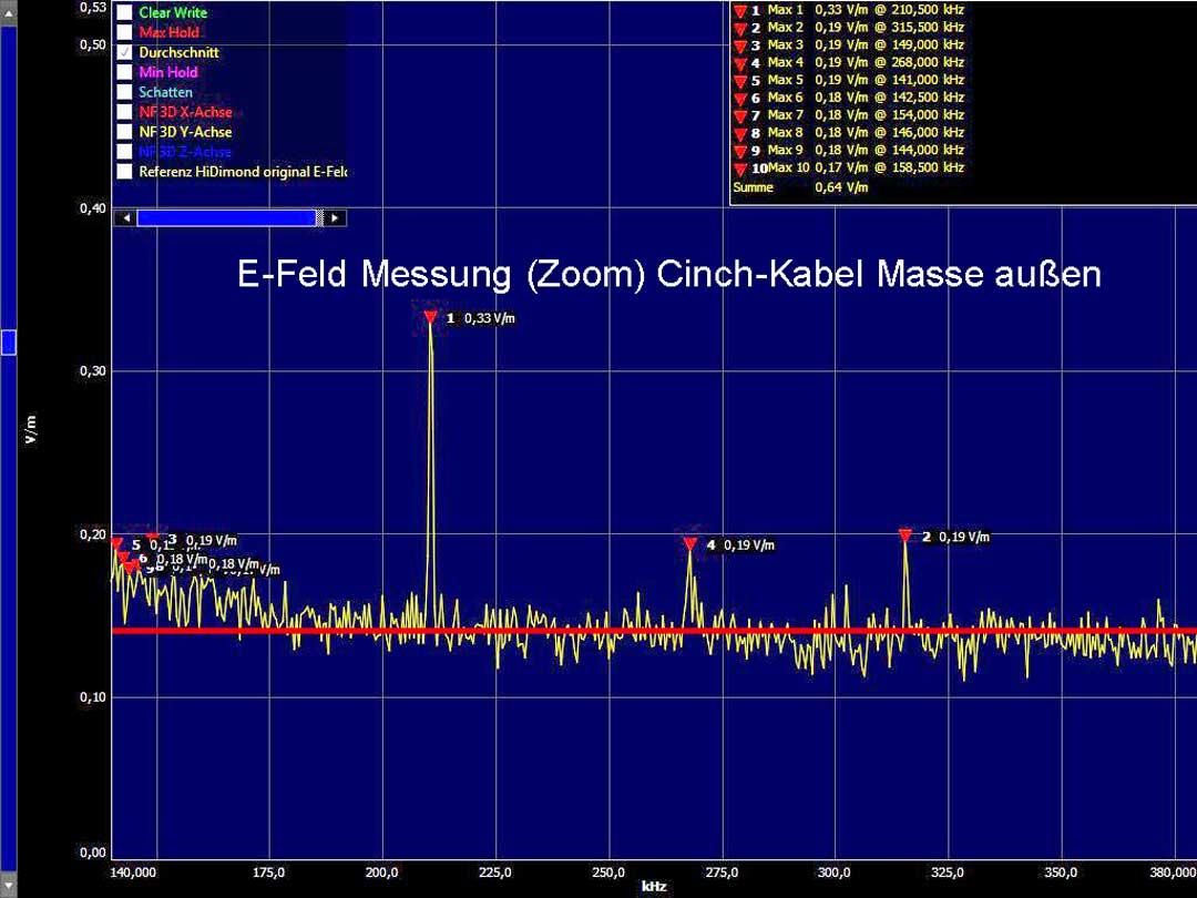 E-Feld Messung an einem Cinch-Kabel mit der Masse außen (normal). Quelle: Vortex HiFi