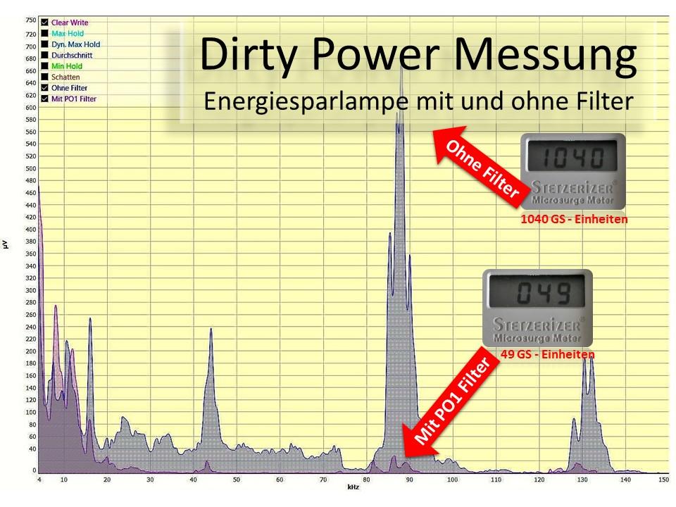 Dirty Power Messung mit und ohne Power Optimizer 1 Filter.