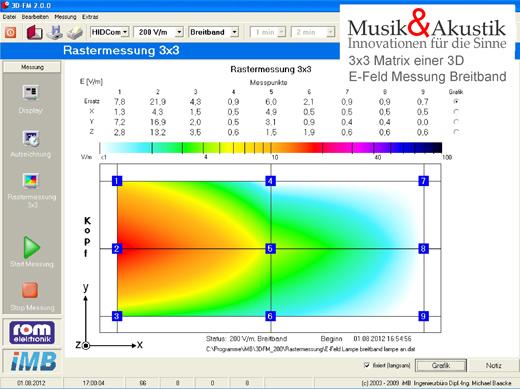 3x3 Matrix zur Darstellung der räumlichen Verteilung von Feldanomalien