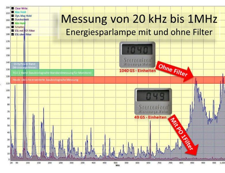 Energiesparlampe mit PO1 Filter mit Messanzeige GS Meter Nummer2