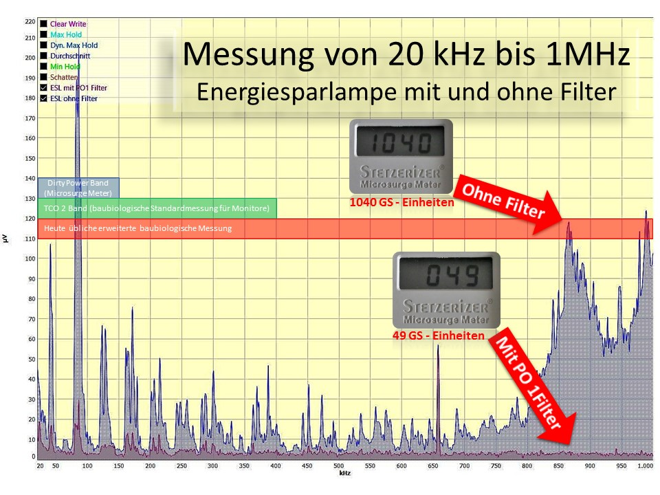 Energiesparlampe mit PO1 Filter