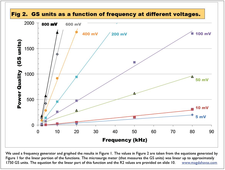 Die maximale Dirty Power-Belastung soll zum Wohlfühlen 30GS - Einheiten nicht überschreiten. Die Grafik zeigt den Zusammenhang zwischen GS - Einheiten und der Frequenz. (Quelle: www.magdahavas.com)