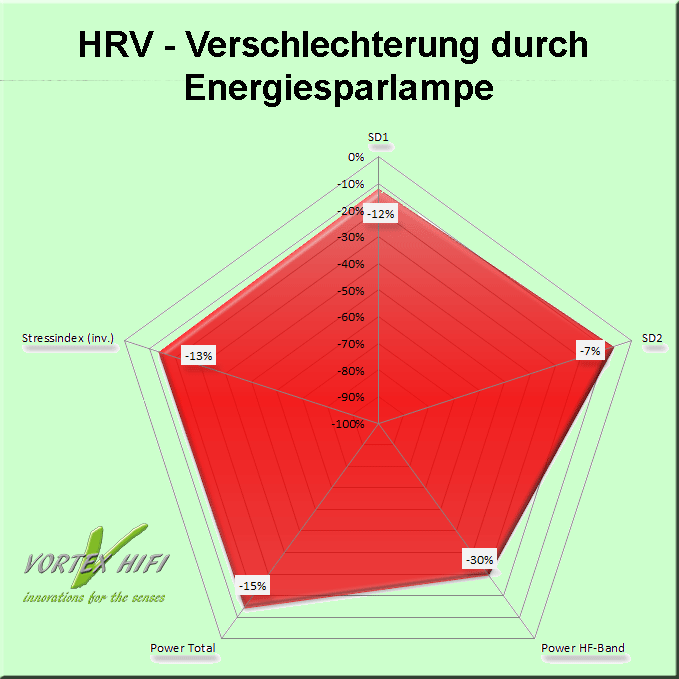Verschlechterung der HRV -Parameter einer Testperson durch das Einschalten einer Energiesparlampe. Quelle Vortex HiFi