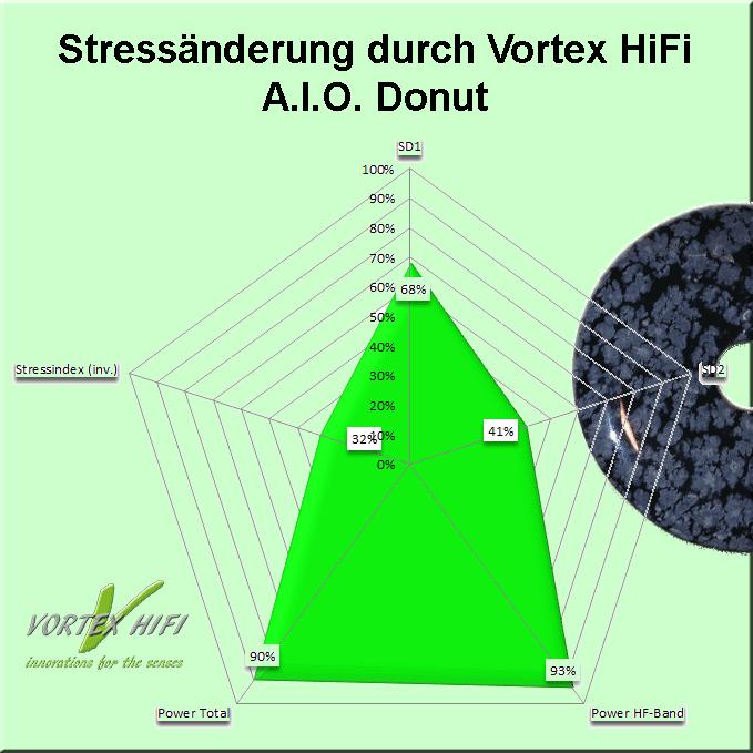 Verbesserung der HRV - Parameter inklusive Stressindex durch die Verwendung des Vortex HiFi A.I.O. - Donut.