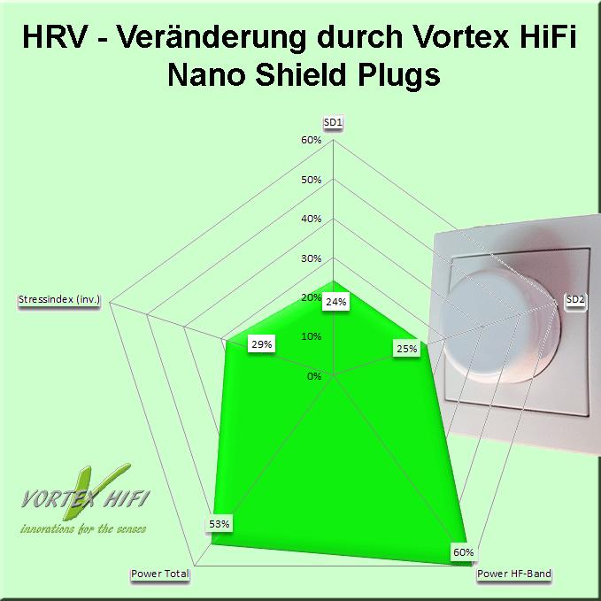 Quelle Vortex HiFi: Verbesserung aller Parameter der Herzratenvariabilität einer Testperson durch Einstecken eines Nano Shield Power Plugs in leere Plätze einer Netzsteckerleiste.