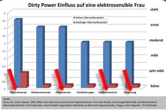 Tabelle über die Gesundheitsstörungen einer elektrosensieblen Frau. Hoher Oberwellenanteil blau, niedriger Oberwellenanteil rot.