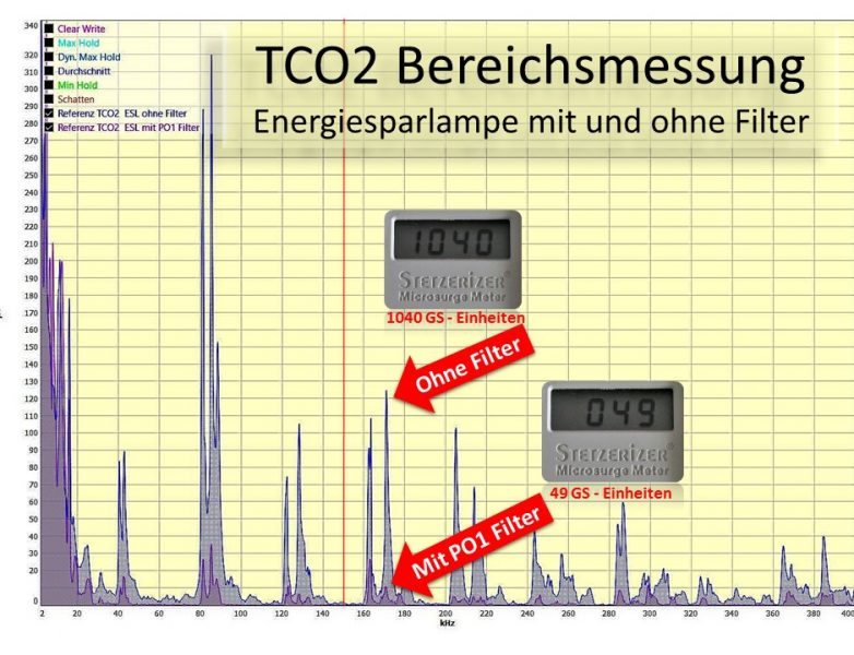 TCO 2 Messung Energiesparlampe