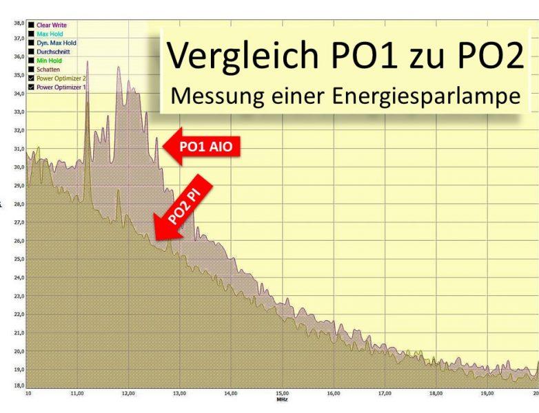 Vergleich PO1 und PO2 Energiesparlampe