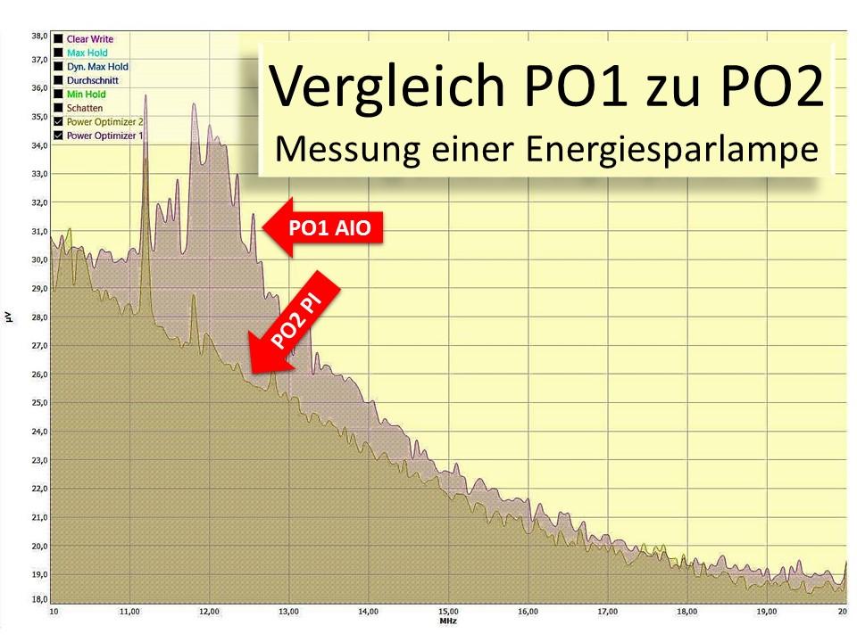 Vergleich der Vortex HiFi Power Optimizer 1 und Power Optimizer 2 zwischen 10 MHz und 20 MHz.