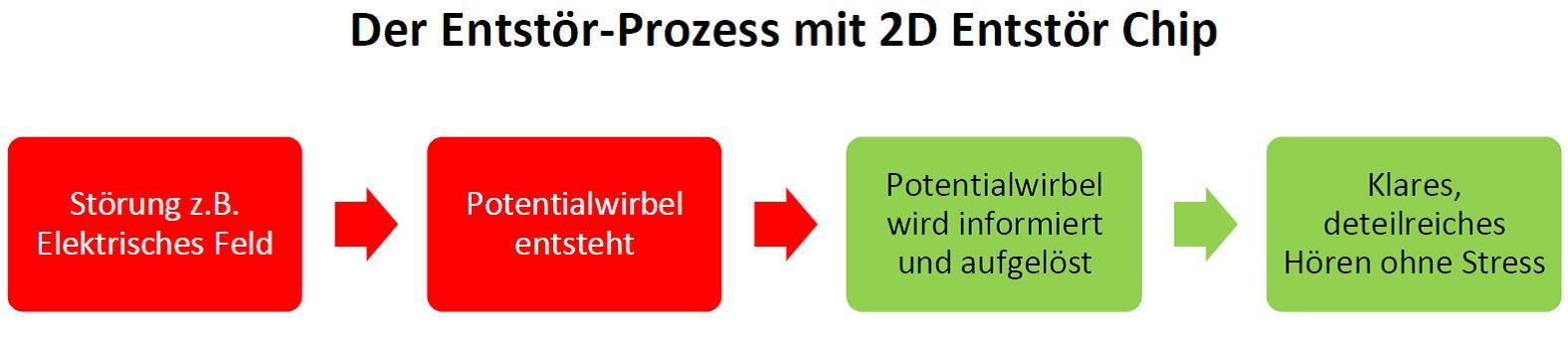 Ent-Störprozess Vortex HiFi 2D Chips