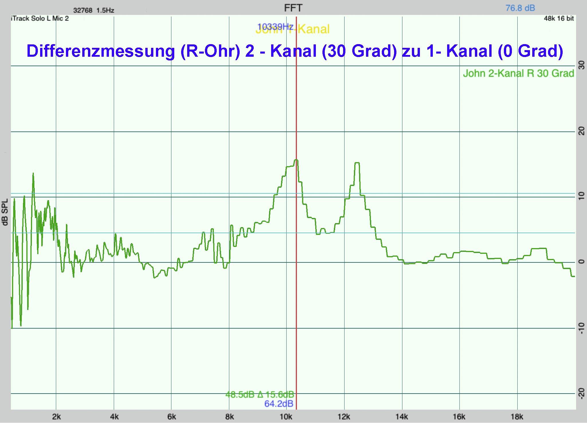 John-2-Kanal-vs-1-Kanal-30-Grad-rechtes-Ohr